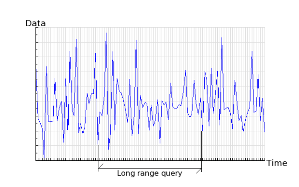 Long range query over large quantity of time series data