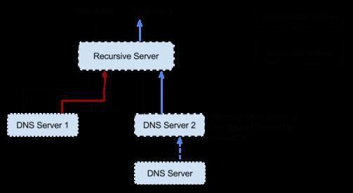 Recursive Server